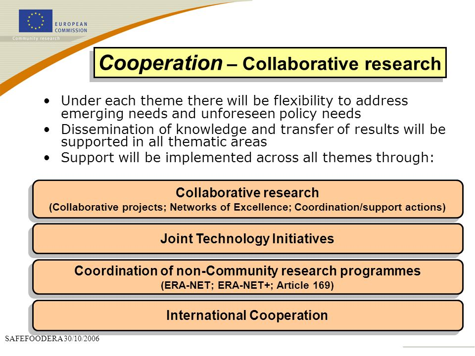 SAFEFOODERA 30/10/2006 Collaborative research (Collaborative projects; Networks of Excellence; Coordination/support actions) Collaborative research (Collaborative projects; Networks of Excellence; Coordination/support actions) Joint Technology Initiatives Coordination of non-Community research programmes (ERA-NET; ERA-NET+; Article 169) Coordination of non-Community research programmes (ERA-NET; ERA-NET+; Article 169) International Cooperation Cooperation – Collaborative research Under each theme there will be flexibility to address emerging needs and unforeseen policy needs Dissemination of knowledge and transfer of results will be supported in all thematic areas Support will be implemented across all themes through: