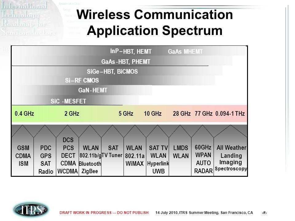 14 July 2010, ITRS Summer Meeting, San Francisco, CA 7DRAFT WORK IN PROGRESS --- DO NOT PUBLISH GSM CDMA ISM PDC GPS SAT Radio DCS PCS DECT CDMA WLAN 802.11b/g HomeRF Bluetooth SAT TV WLAN 802.11a SAT TV WLAN Hyperlink UWB LMDS WLAN AUTO RADAR Contraband Detection All Weather Landing 94 GHz77 GHz28 GHz10 GHz5 GHz2 GHz0.8 GHz GSM CDMA ISM PDC GPS SAT Radio DCS PCS DECT CDMA WLAN 802.11b/g Bluetooth SAT TV Tuner WLAN 802.11a WiMAX SAT TV WLAN Hyperlink UWB LMDS WLAN AUTO RADAR All Weather Landing 0.094-1 THz77 GHz28 GHz10 GHz5 GHz2 GHz0.4 GHz Si–RF CMOSSi–RF CMOS SiC-MESFETSiC-MESFETGaN-HEMTGaN-HEMT SiGe–HBT, BiCMOSSiGe–HBT, BiCMOS GaAs-HBT, PHEMTGaAs-HBT, PHEMT InP–HBT, HEMT GaAs MEHMTInP– HBT, HEMT GaAs MHEMT ZigBee Imaging Spectroscopy 60GHz WPAN Wireless Communication Application Spectrum WCDMA