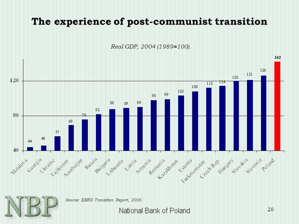 20 Real GDP, 2004 (1989=100). Source: EBRD Transition Report,