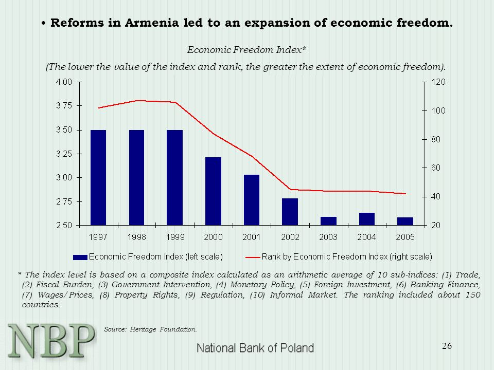 26 Reforms in Armenia led to an expansion of economic freedom. Economic Freedom Index* (The lower the value of the index and rank, the greater the ext