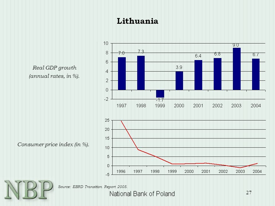 27 Real GDP growth (annual rates, in %). Consumer price index (in %). Source: EBRD Transition Report 2005. Lithuania