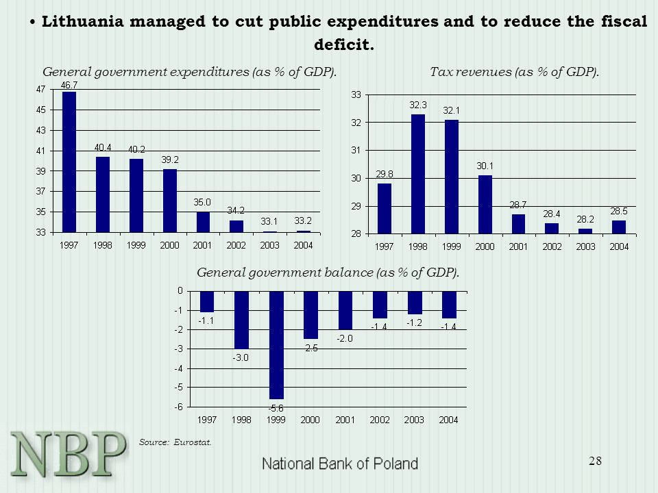 28 Lithuania managed to cut public expenditures and to reduce the fiscal deficit. Tax revenues (as % of GDP).General government expenditures (as % of