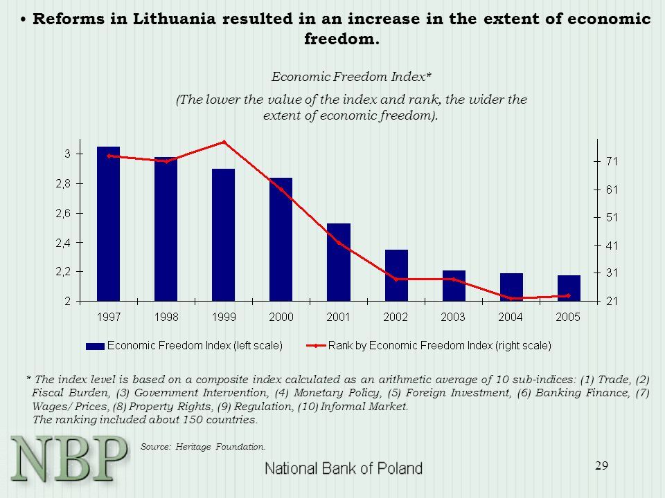 29 Reforms in Lithuania resulted in an increase in the extent of economic freedom.