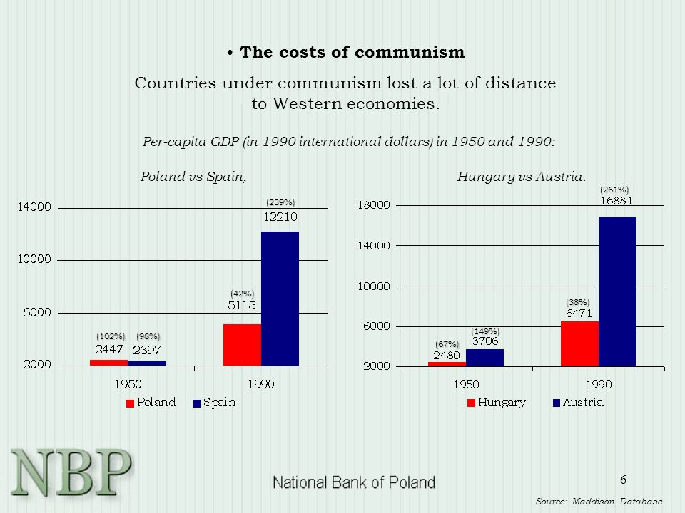 6 Per-capita GDP (in 1990 international dollars) in 1950 and 1990: Poland vs Spain, Hungary vs Austria.