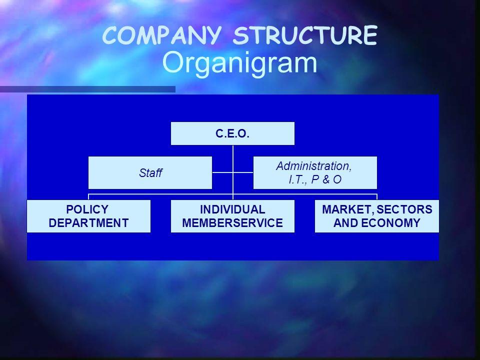 COMPANY STRUCTURE Leen- service Organigram