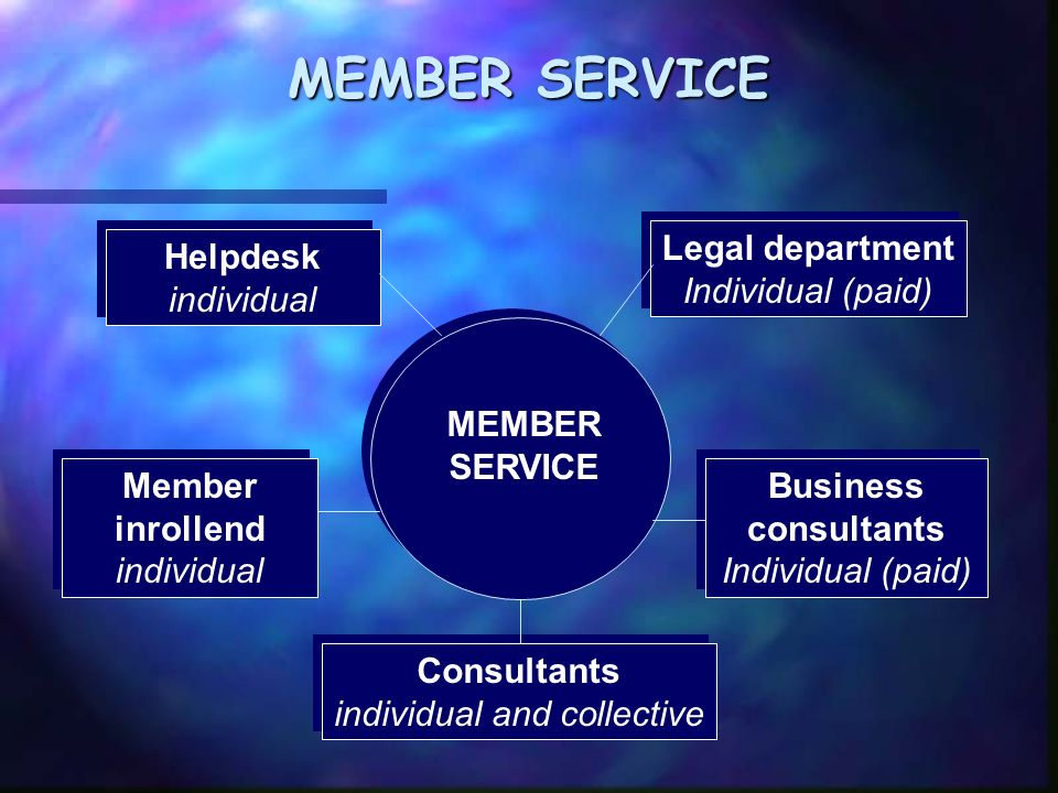 MEMBER SERVICE Helpdesk individual Helpdesk individual Consultants individual and collective Consultants individual and collective Legal department Individual (paid) Legal department Individual (paid) Business consultants Individual (paid) Business consultants Individual (paid) Member inrollend individual Member inrollend individual MEMBER SERVICE