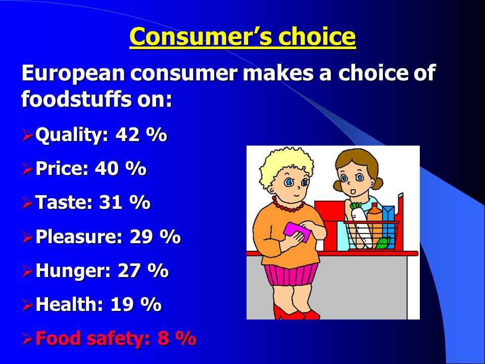 European consumer makes a choice of foodstuffs on: Quality: 42 % Quality: 42 % Price: 40 % Price: 40 % Taste: 31 % Taste: 31 % Pleasure: 29 % Pleasure: 29 % Hunger: 27 % Hunger: 27 % Health: 19 % Health: 19 % Food safety: 8 % Food safety: 8 % Consumers choice