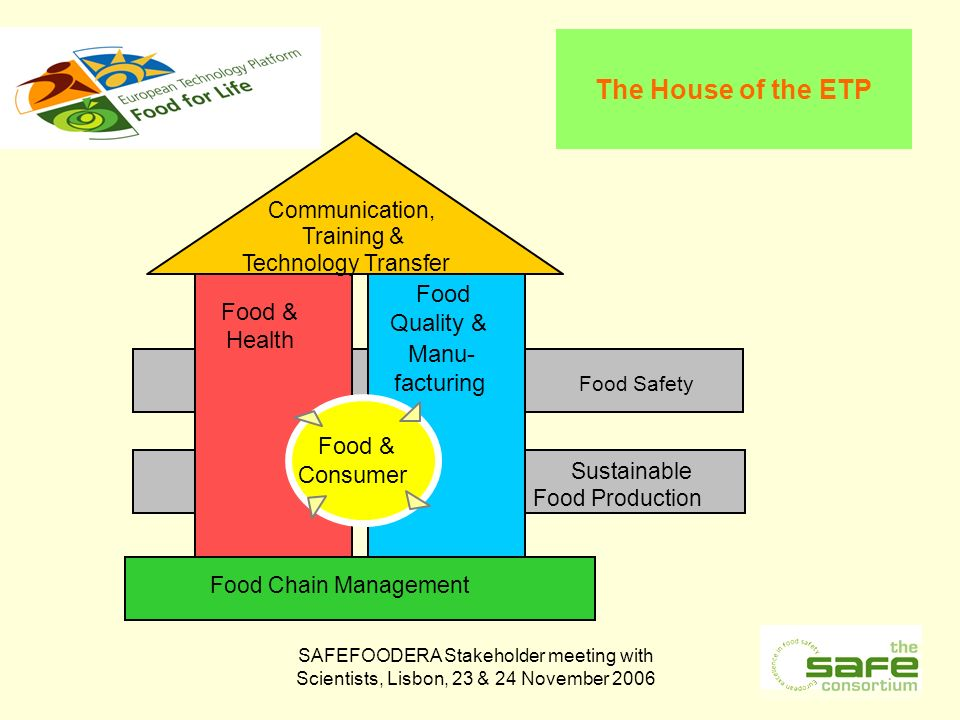 SAFEFOODERA Stakeholder meeting with Scientists, Lisbon, 23 & 24 November 2006 The House of the ETP - Food Quality & Manu- facturing Food & Health Food Safety Sustainable Food Production Food & Consumer Communication, Training & Technology Transfer Food Chain Management