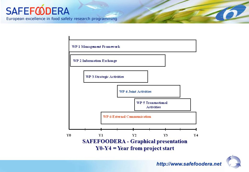 SAFEFOODERA - Graphical presentation Y0-Y4 = Year from project start http://www.safefoodera.net