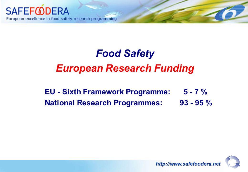 Food Safety European Research Funding EU - Sixth Framework Programme: 5 - 7 % National Research Programmes: 93 - 95 % http://www.safefoodera.net