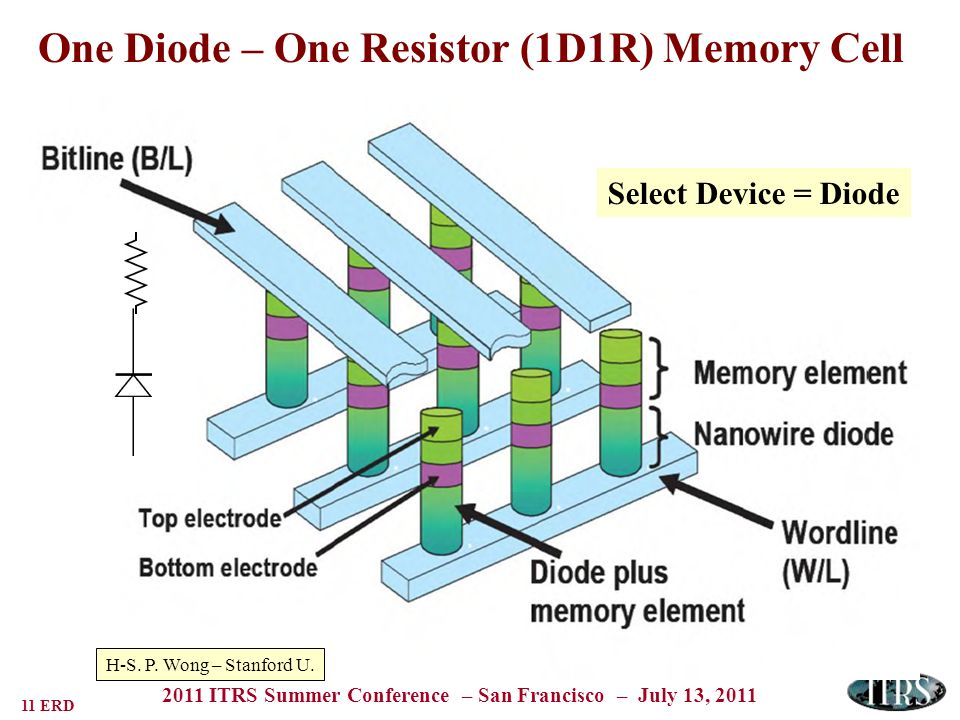 11 ERD 2011 ITRS Summer Conference – San Francisco – July 13, 2011 One Diode – One Resistor (1D1R) Memory Cell H-S.