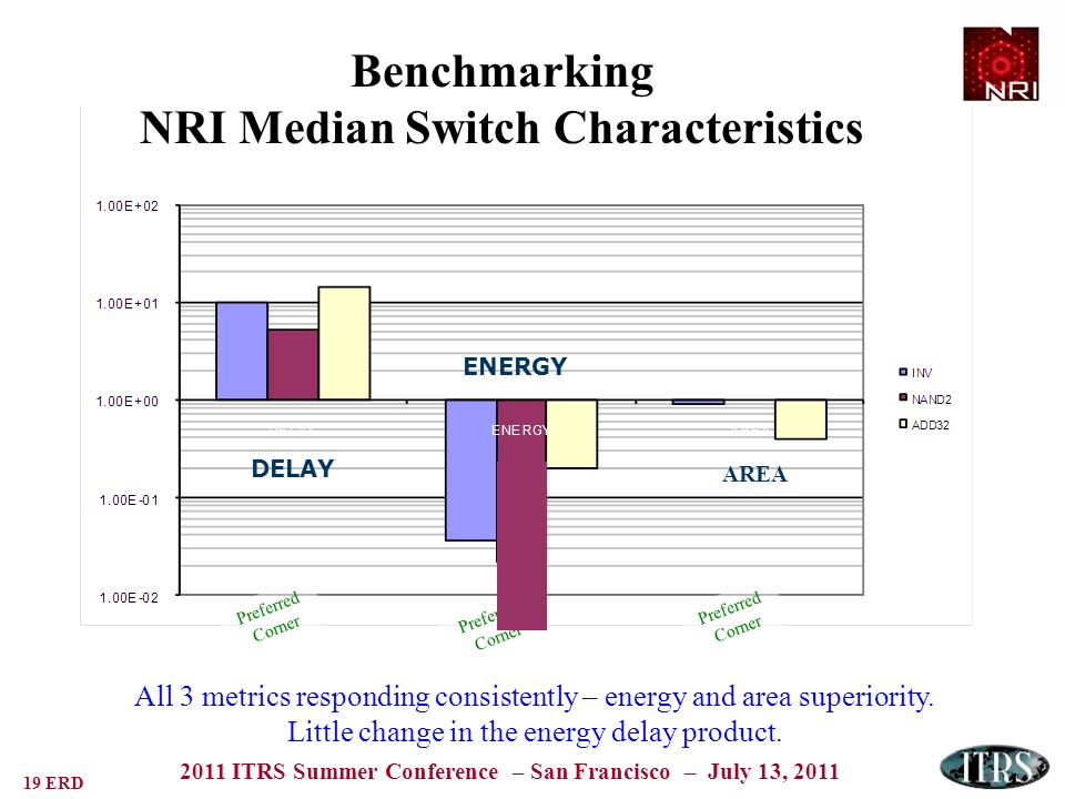 19 ERD 2011 ITRS Summer Conference – San Francisco – July 13, 2011 All 3 metrics responding consistently – energy and area superiority.