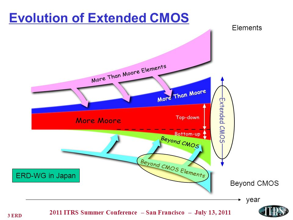 4 ERD 2011 ITRS Summer Conference – San Francisco – July 13, 2011 Changed Scope of Emerging Research Devices Chapter New More-than-Moore Section added – Focused on RF Emerging Research Memory Devices section broadened in 2011 to include: New Storage Class Memory Subsection New Memory Select Device Subsection Emerging Research Logic section changed Transitioned n-InGaAs & p-Ge alternate channel MOSFETs to PIDS & FEP.