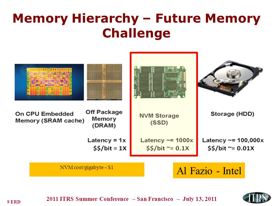 9 ERD 2011 ITRS Summer Conference – San Francisco – July 13, 2011 Memory Hierarchy – Future Memory Challenge Al Fazio - Intel NVM cost/gigabyte ~ $1