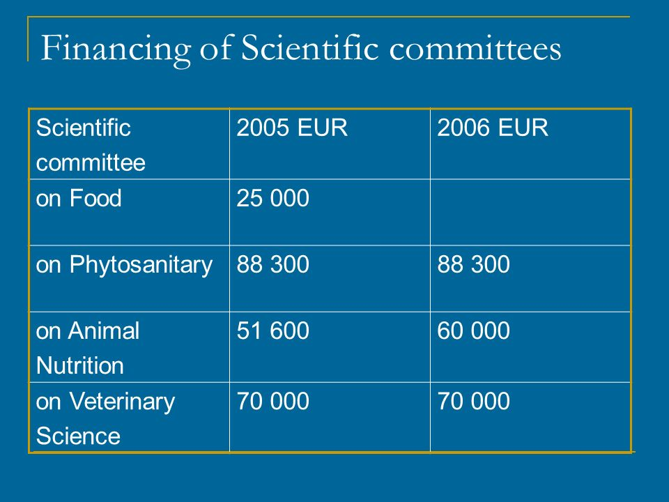 Financing of Scientific committees Scientific committee 2005 EUR2006 EUR on Food25 000 on Phytosanitary88 300 on Animal Nutrition 51 60060 000 on Veterinary Science 70 000