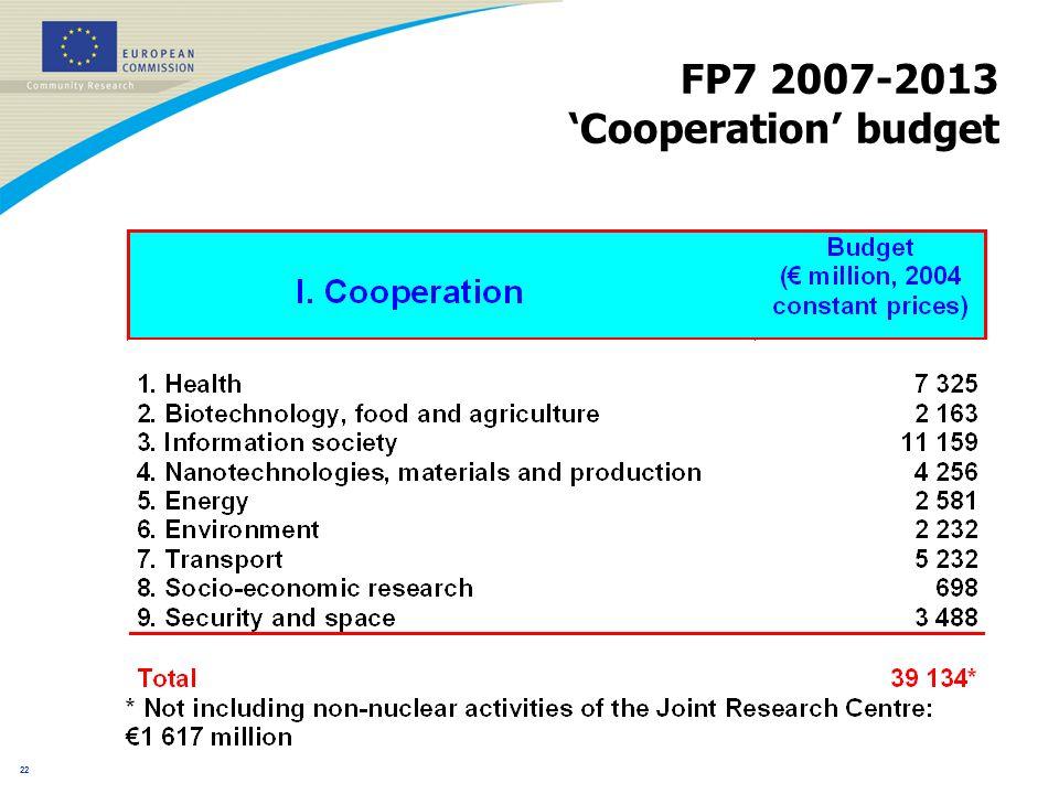 21 FP7 budget (EUR billion, 2004 constant prices)