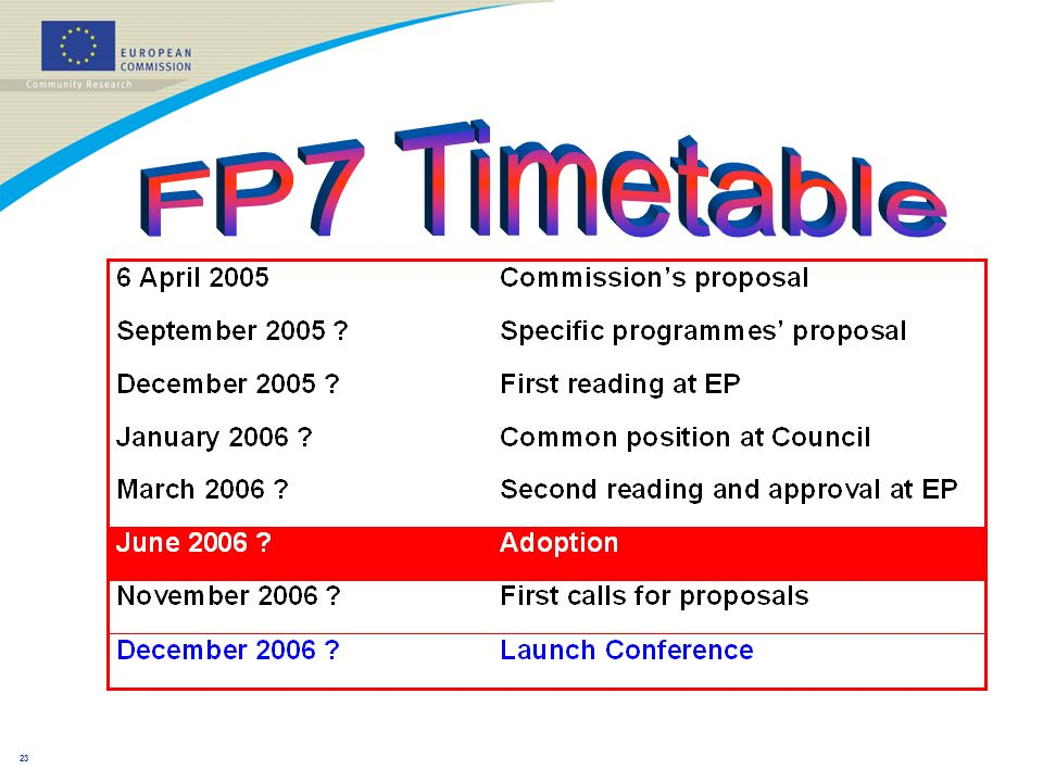 22 FP7 2007-2013 Cooperation budget