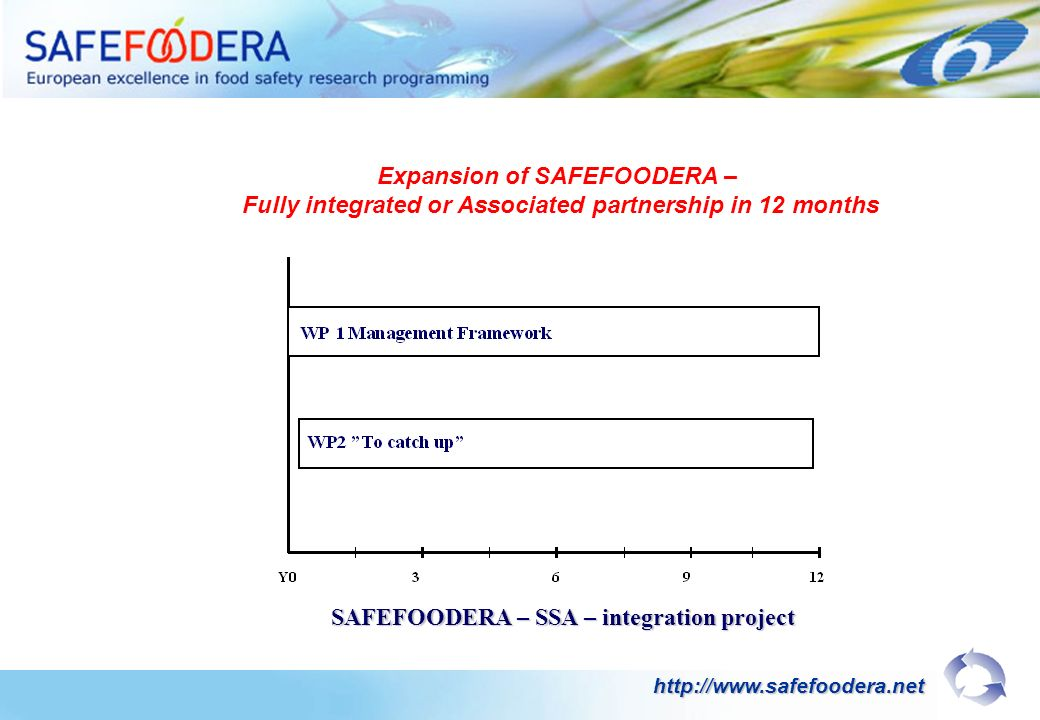 SAFEFOODERA – SSA – integration project http://www.safefoodera.net Expansion of SAFEFOODERA – Fully integrated or Associated partnership in 12 months