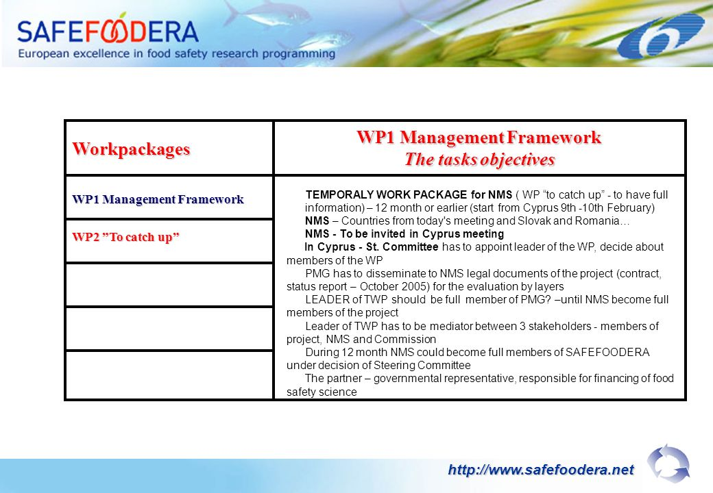 Workpackages WP1 Management Framework The tasks objectives WP2 To catch up http://www.safefoodera.net TEMPORALY WORK PACKAGE for NMS ( WP to catch up - to have full information) – 12 month or earlier (start from Cyprus 9th -10th February) NMS – Countries from today s meeting and Slovak and Romania… NMS - To be invited in Cyprus meeting In Cyprus - St.