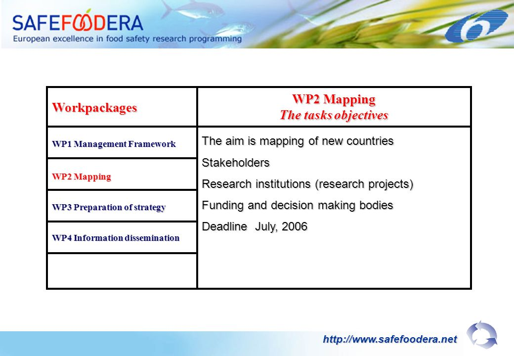 Workpackages WP1 Management Framework WP2 Mapping The tasks objectives WP2 Mapping WP3 Preparation of strategy WP4 Information dissemination The aim is mapping of new countries Stakeholders Research institutions (research projects) Funding and decision making bodies Deadline July, 2006 http://www.safefoodera.net