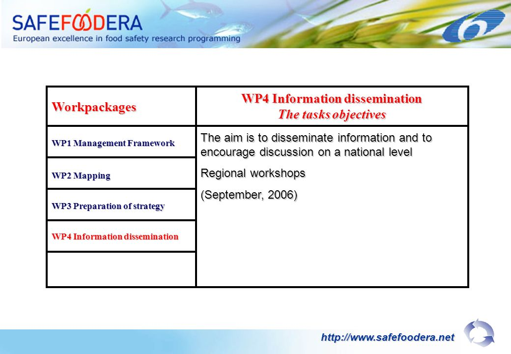 Workpackages WP1 Management Framework WP4 Information dissemination The tasks objectives WP2 Mapping WP3 Preparation of strategy WP4 Information dissemination The aim is to disseminate information and to encourage discussion on a national level Regional workshops (September, 2006) http://www.safefoodera.net