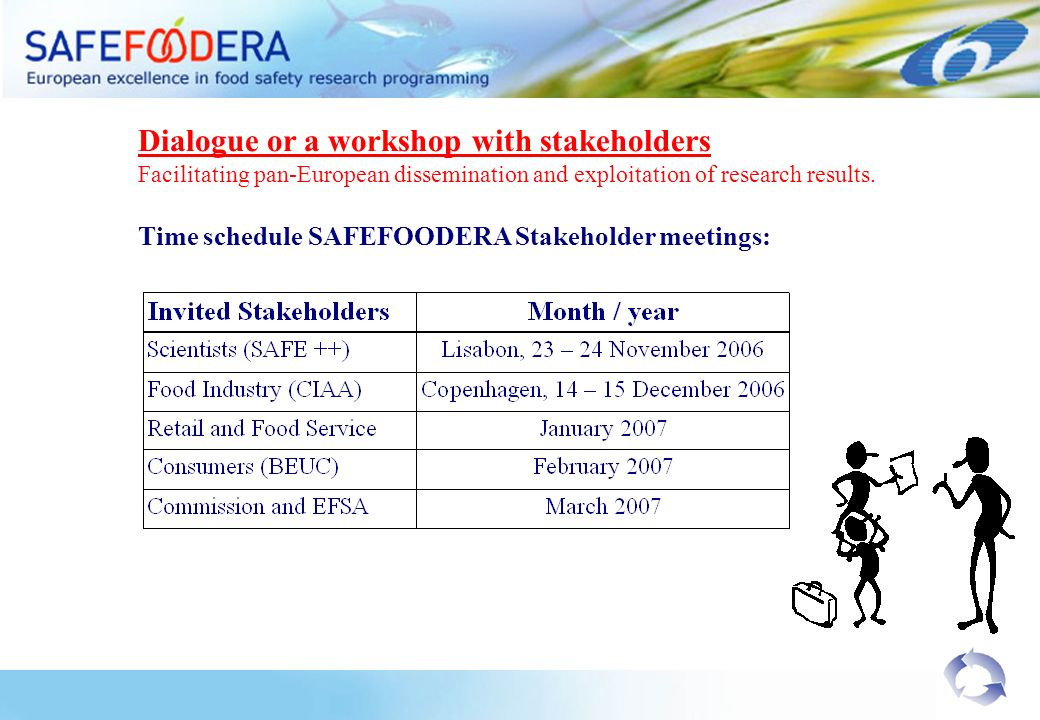 Dialogue or a workshop with stakeholders Facilitating pan-European dissemination and exploitation of research results. Time schedule SAFEFOODERA Stake