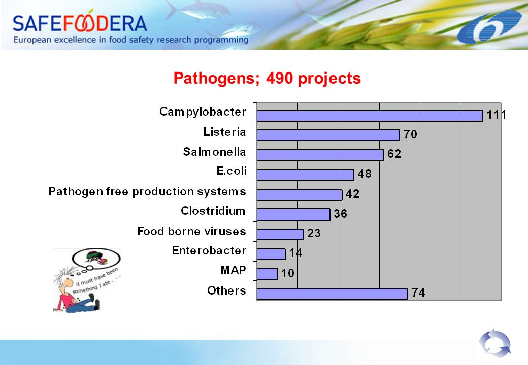 Pathogens; 490 projects