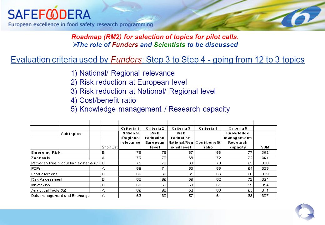 Evaluation criteria used by Funders: Step 3 to Step 4 - going from 12 to 3 topics 1) National/ Regional relevance 2) Risk reduction at European level 3) Risk reduction at National/ Regional level 4) Cost/benefit ratio 5) Knowledge management / Research capacity Roadmap (RM2) for selection of topics for pilot calls.
