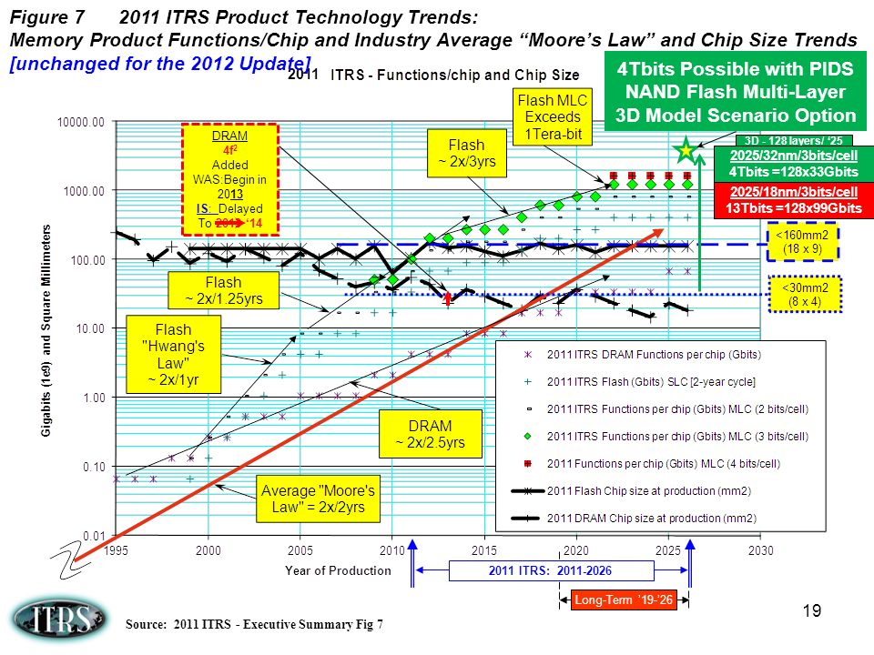Long-Term 19-26 2011 ITRS: 2011-2026 2011 19 Figure 7 2011 ITRS Product Technology Trends: Memory Product Functions/Chip and Industry Average Moores Law and Chip Size Trends [unchanged for the 2012 Update] Source: 2011 ITRS - Executive Summary Fig 7 4Tbits Possible with PIDS NAND Flash Multi-Layer 3D Model Scenario Option 3D - 128 layers/ 25 2025/32nm/3bits/cell 4Tbits =128x33Gbits 2025/18nm/3bits/cell 13Tbits =128x99Gbits DRAM 4f 2 Added WAS:Begin in 2013 IS: Delayed To 2013 14
