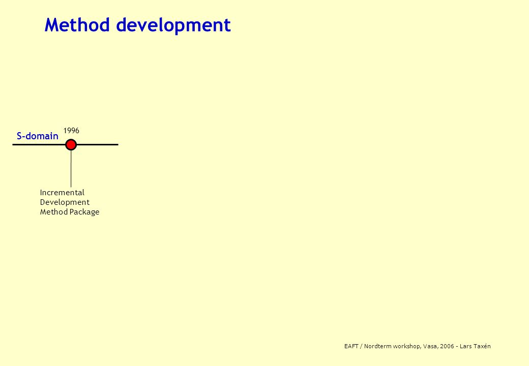 EAFT / Nordterm workshop, Vasa, 2006 - Lars Taxén Method development 1996 S-domain Incremental Development Method Package