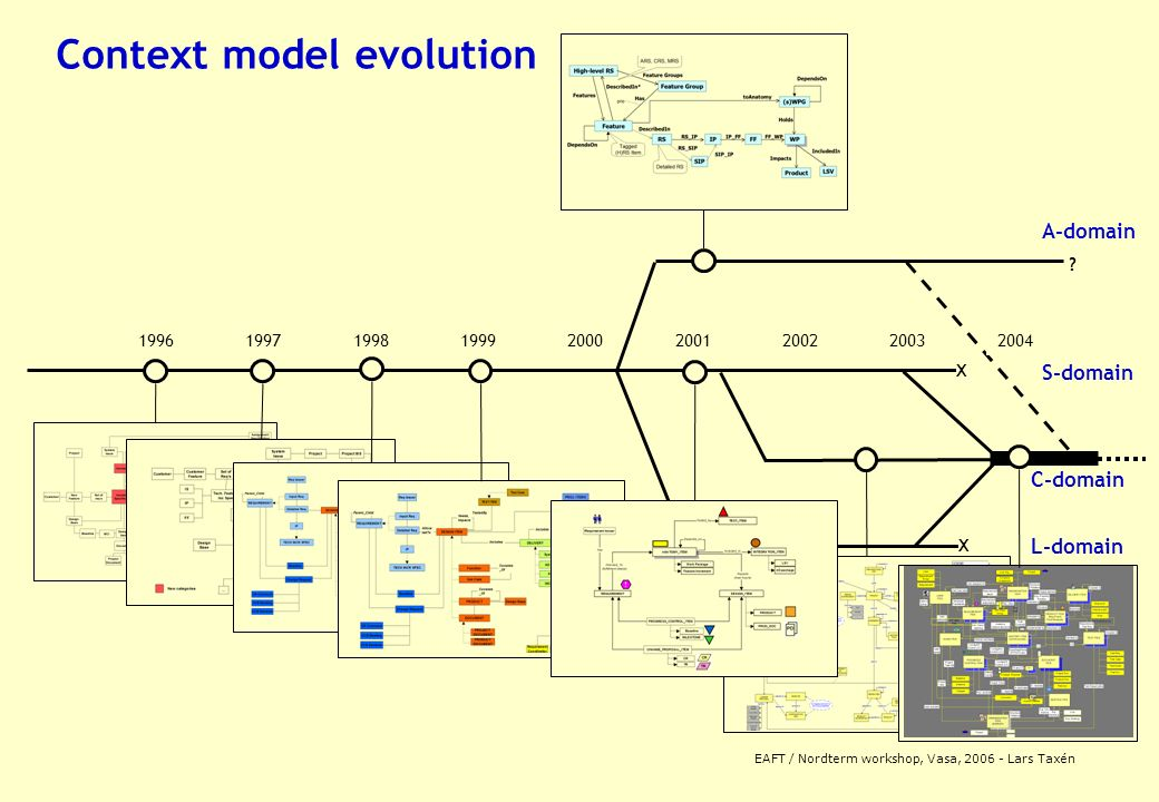 EAFT / Nordterm workshop, Vasa, 2006 - Lars Taxén Context model evolution 19961997199820001999 20032004 A-domain S-domain 20012002 X X .