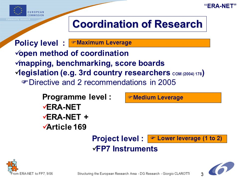 ERA-NETERA-NET From ERA-NET to FP7, 9/06Structuring the European Research Area - DG Research - Giorgio CLAROTTI 3 Coordination of Research Policy leve