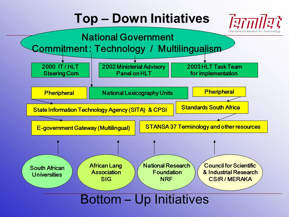 Top – Down Initiatives National Government Commitment : Technology / Multilingualism 2000 IT / HLT Steering Com 2002 Ministerial Advisory Panel on HLT 2003 HLT Task Team for implementation National Lexicography UnitsPheripheral State Information Technology Agency (SITA) & CPSI E-government Gateway (Multilingual) Standards South Africa STANSA 37 Terminology and other resources Bottom – Up Initiatives South African Universities National Research Foundation NRF African Lang Association SIG Council for Scientific & Industrial Research CSIR / MERAKA
