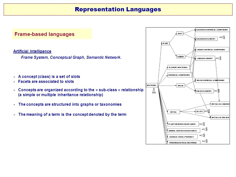 Frame-based languages - A concept (class) is a set of slots - Facets are associated to slots - Concepts are organized according to the « sub-class » r