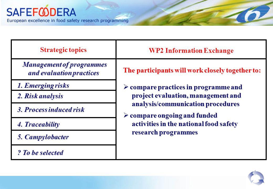 Strategic topics Management of programmes Management of programmes and evaluation practices WP2 Information Exchange 1.