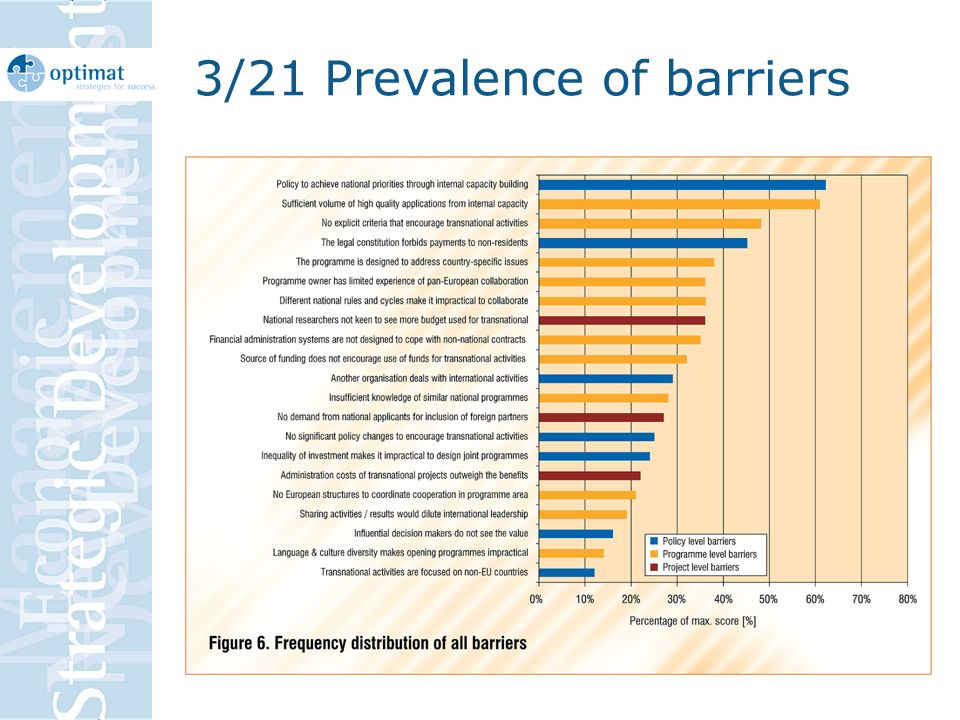 3/21 Prevalence of barriers
