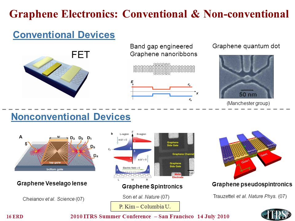 16 ERD 2010 ITRS Summer Conference – San Francisco 14 July 2010 Graphene Electronics: Conventional & Non-conventional Conventional Devices Cheianov et