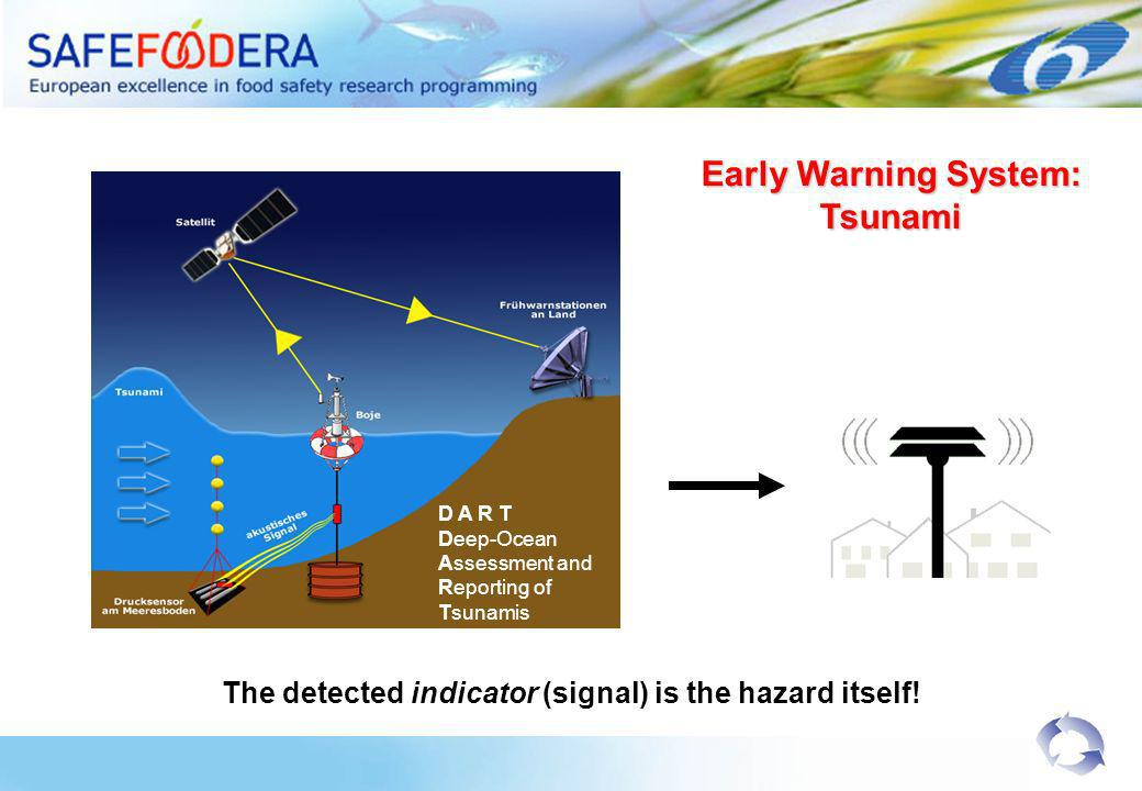 D A R T Deep-Ocean Assessment and Reporting of Tsunamis Early Warning System: Tsunami The detected indicator (signal) is the hazard itself!
