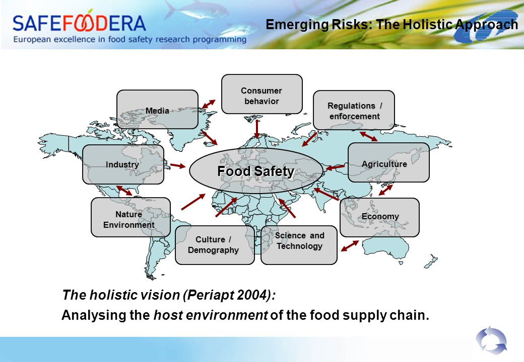 Emerging Risks: The Holistic Approach The holistic vision (Periapt 2004): Analysing the host environment of the food supply chain.