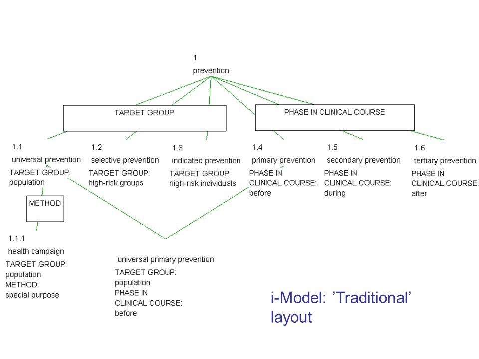 i-Model: Traditional layout