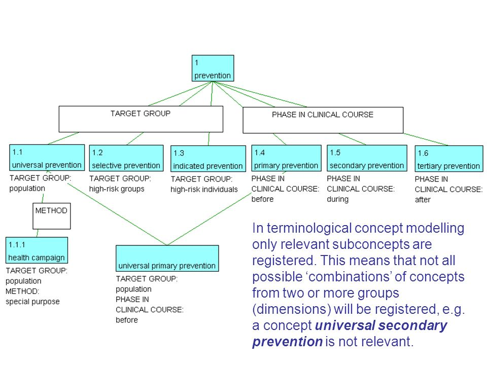 In terminological concept modelling only relevant subconcepts are registered. This means that not all possible combinations of concepts from two or mo