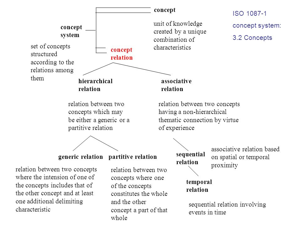 concept concept system concept relation generic relationpartitive relation associative relation temporal relation sequential relation hierarchical rel