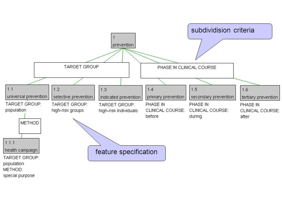feature specification subdividision criteria