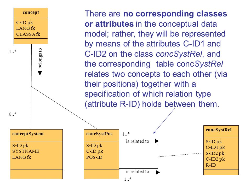 There are no corresponding classes or attributes in the conceptual data model; rather, they will be represented by means of the attributes C-ID1 and C