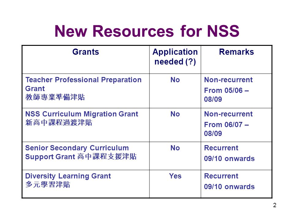 2 New Resources for NSS GrantsApplication needed (?) Remarks Teacher Professional Preparation Grant NoNon-recurrent From 05/06 – 08/09 NSS Curriculum