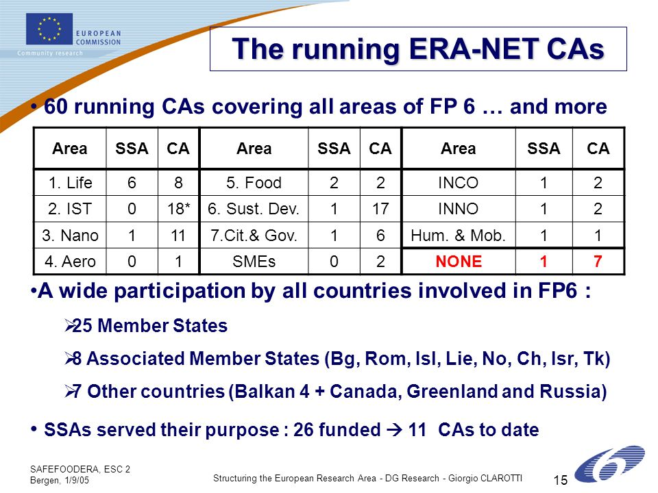 SAFEFOODERA, ESC 2 Bergen, 1/9/05 Structuring the European Research Area - DG Research - Giorgio CLAROTTI 15 The running ERA-NET CAs 60 running CAs covering all areas of FP 6 … and more A wide participation by all countries involved in FP6 : 25 Member States 8 Associated Member States (Bg, Rom, Isl, Lie, No, Ch, Isr, Tk) 7 Other countries (Balkan 4 + Canada, Greenland and Russia) SSAs served their purpose : 26 funded 11 CAs to date AreaSSACAAreaSSACAAreaSSACA 1.