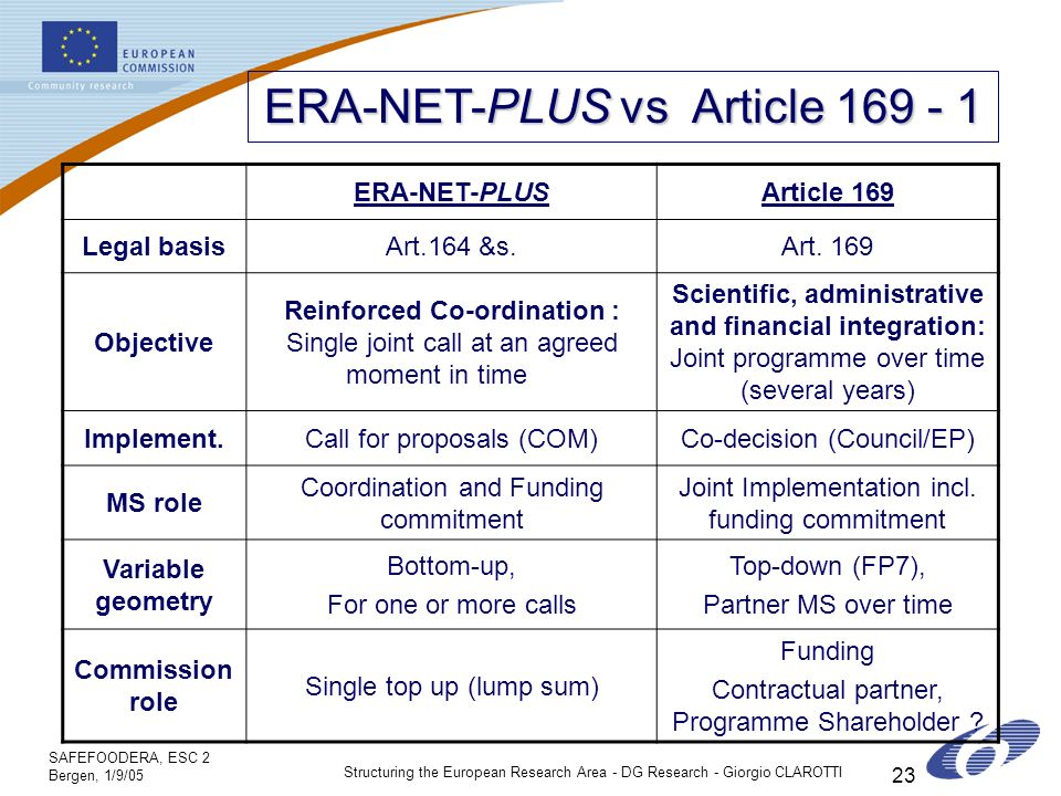 SAFEFOODERA, ESC 2 Bergen, 1/9/05 Structuring the European Research Area - DG Research - Giorgio CLAROTTI 23 ERA-NET-PLUS vs Article ERA-NET-PLUSArticle 169 Legal basisArt.164 &s.Art.