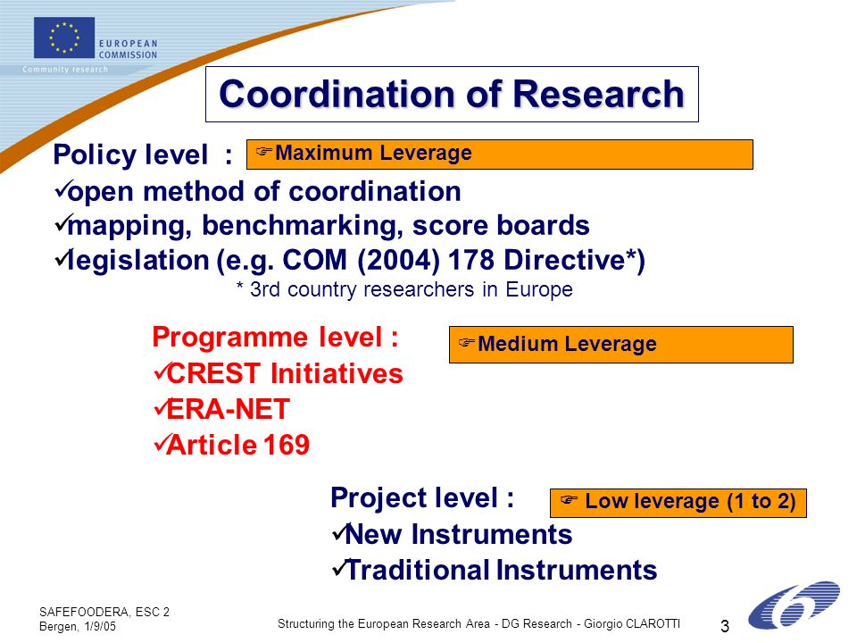SAFEFOODERA, ESC 2 Bergen, 1/9/05 Structuring the European Research Area - DG Research - Giorgio CLAROTTI 3 Coordination of Research Policy level : open method of coordination mapping, benchmarking, score boards legislation (e.g.