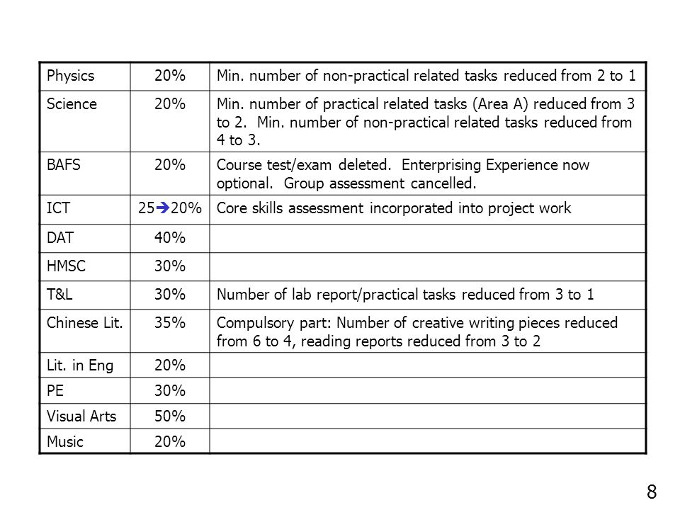 Physics20%Min. number of non-practical related tasks reduced from 2 to 1 Science20%Min.