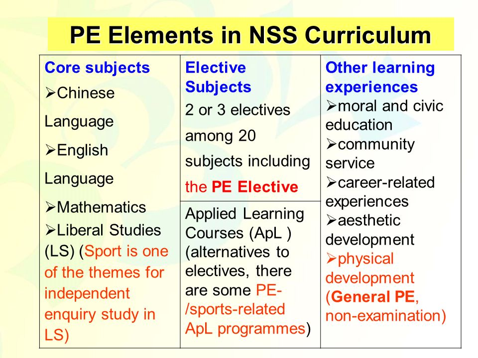 PE Elements in NSS Curriculum Core subjects Chinese Language English Language Mathematics Liberal Studies (LS) (Sport is one of the themes for indepen